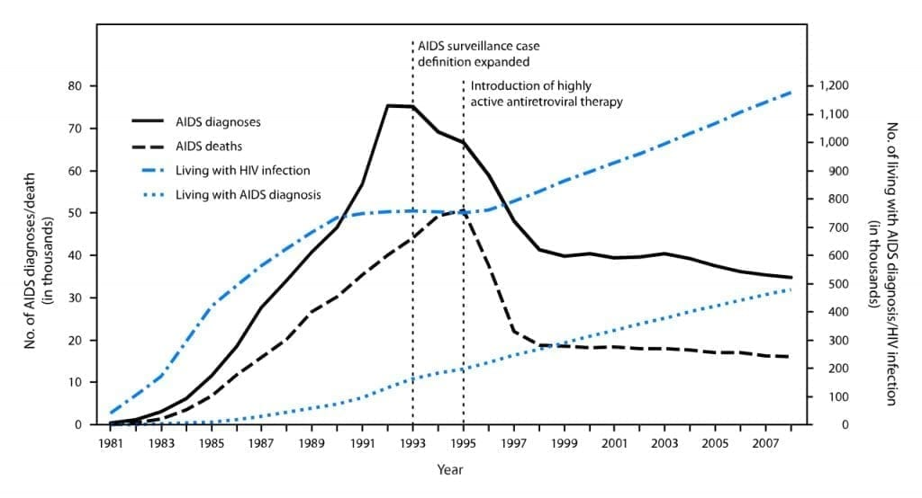 Graph of AIDS diagnoses from 1981 to 2007