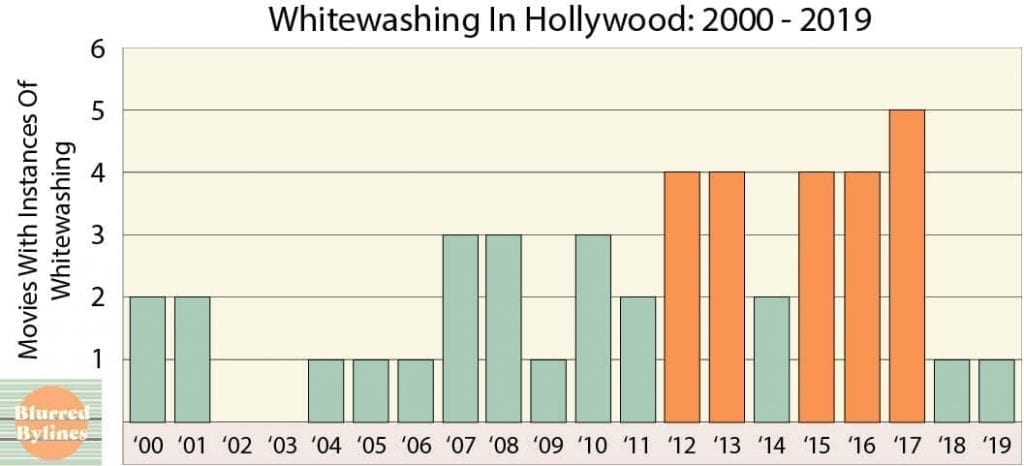 Graph of whitewashed movies in Hollywood in 2000s