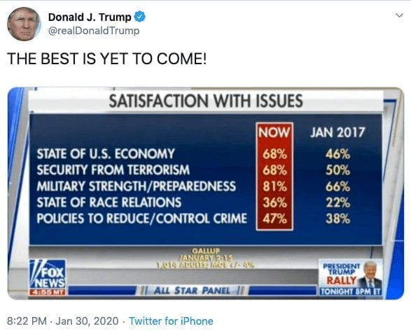 """Trump polling tweet: """"THE BEST IS YET TO COME."""""""