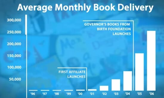 Average monthly book deliveries by Imagination Library from 1996 to 2006