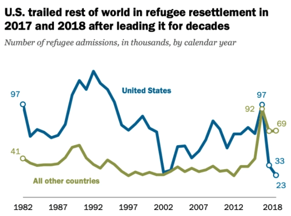 Graph of accepted refugees in US